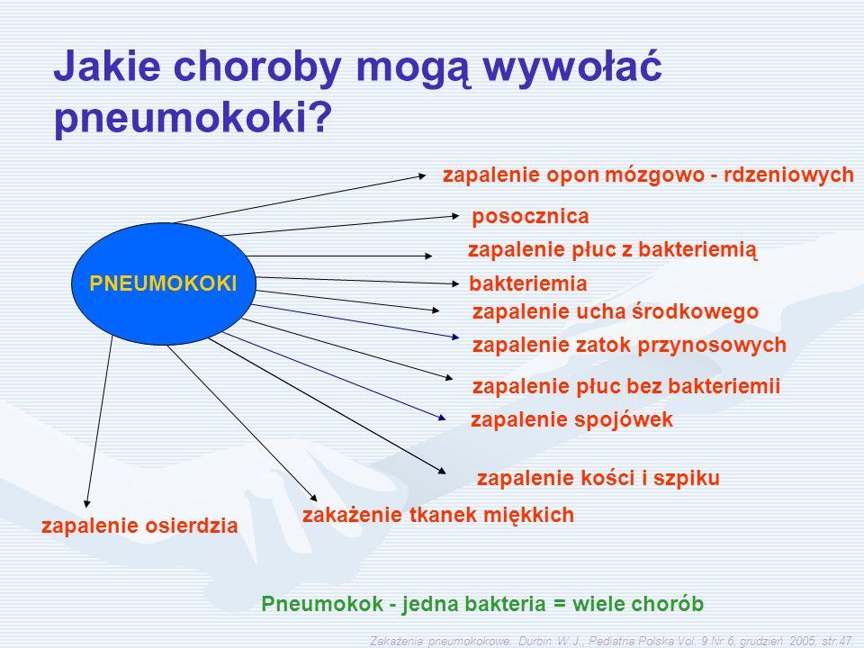 zapalenie opon mózgowo - rdzeniowych posocznica zapalenie płuc z bakteriemią bakteriemia zapalenie ucha środkowego Pneumokok - jedna bakteria = wiele