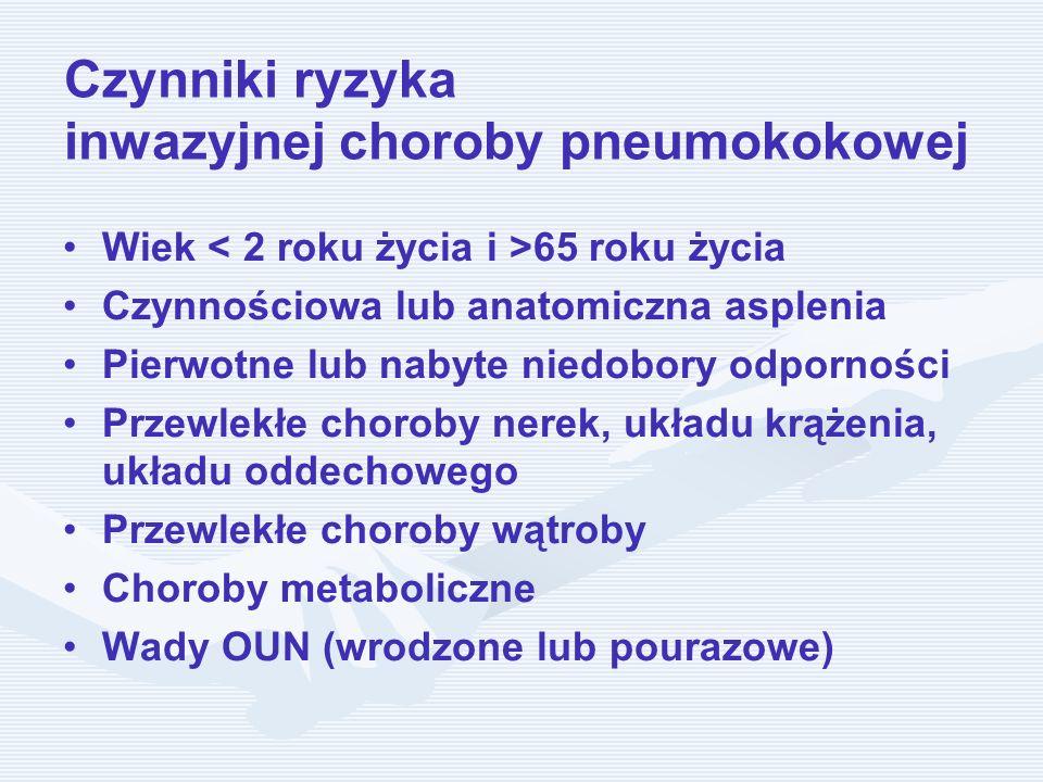 Czynniki ryzyka inwazyjnej choroby pneumokokowej Wiek 65 roku życia Czynnościowa lub anatomiczna asplenia Pierwotne lub nabyte niedobory odporności Pr