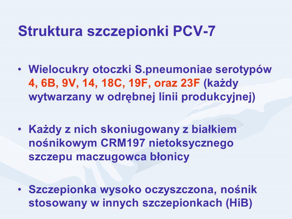 Struktura szczepionki PCV-7 Wielocukry otoczki S.pneumoniae serotypów 4, 6B, 9V, 14, 18C, 19F, oraz 23F (każdy wytwarzany w odrębnej linii produkcyjne