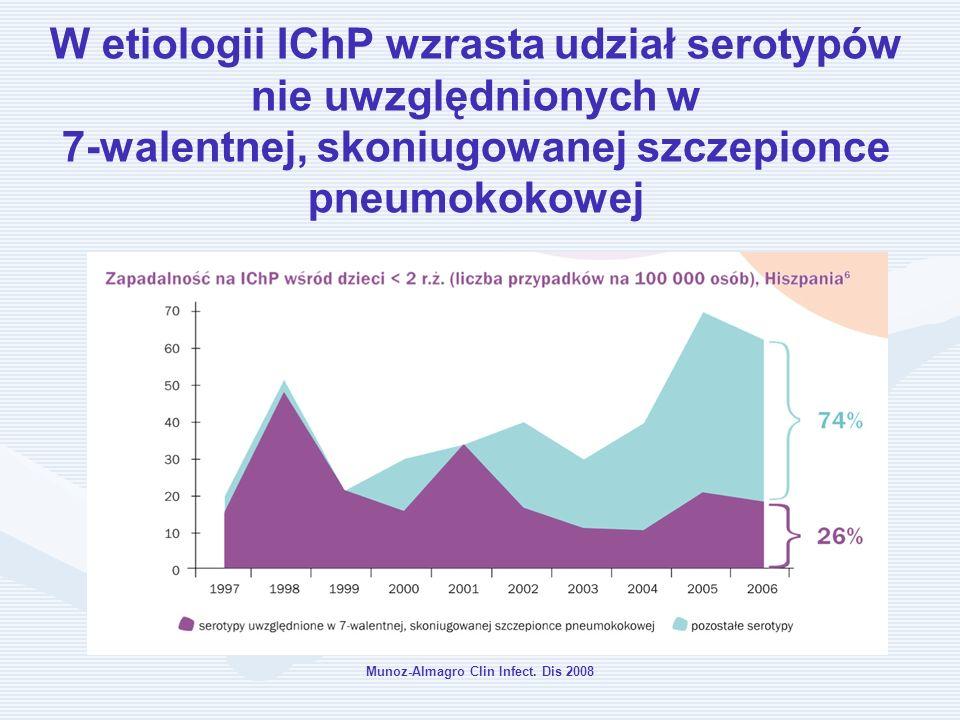 W etiologii IChP wzrasta udział serotypów nie uwzględnionych w 7-walentnej, skoniugowanej szczepionce pneumokokowej Munoz-Almagro Clin Infect. Dis 200