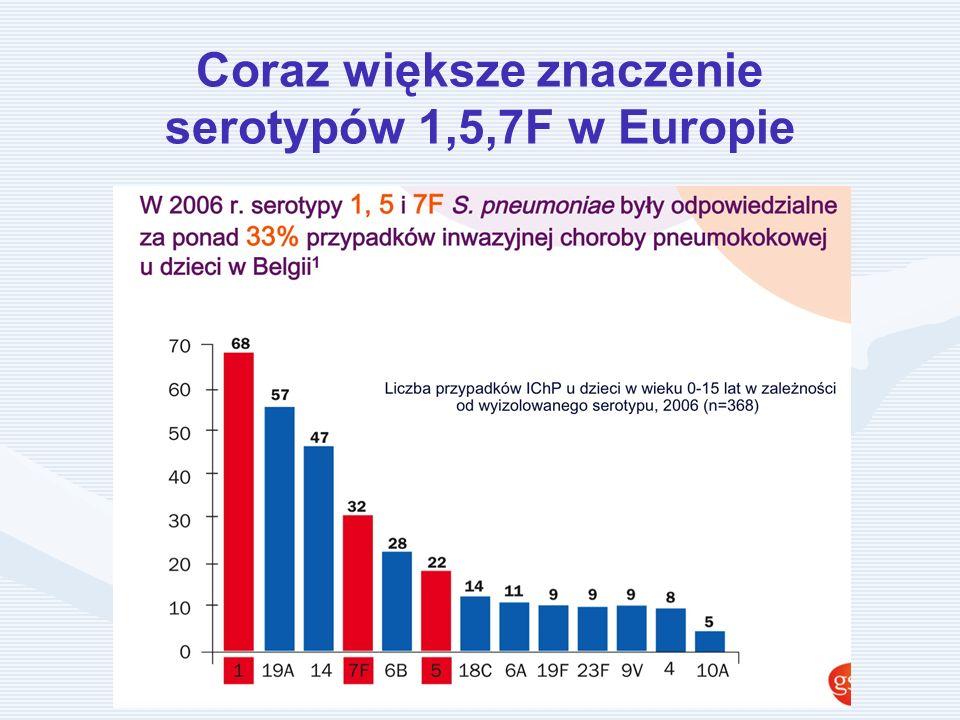 Coraz większe znaczenie serotypów 1,5,7F w Europie
