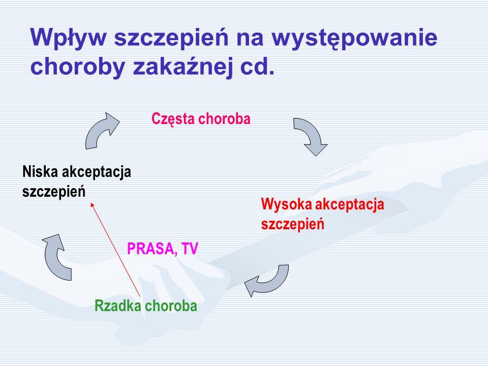 Częsta choroba Wysoka akceptacja szczepień Rzadka choroba Niska akceptacja szczepień PRASA, TV Wpływ szczepień na występowanie choroby zakaźnej cd.