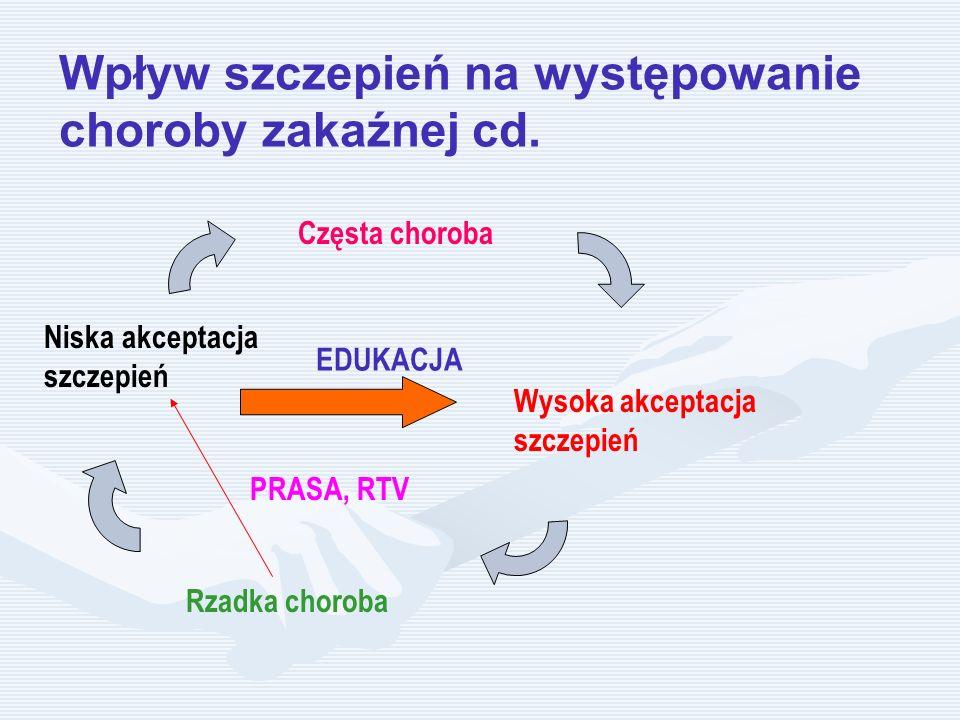 Częsta choroba Wysoka akceptacja szczepień Rzadka choroba Niska akceptacja szczepień PRASA, RTV EDUKACJA Wpływ szczepień na występowanie choroby zakaź