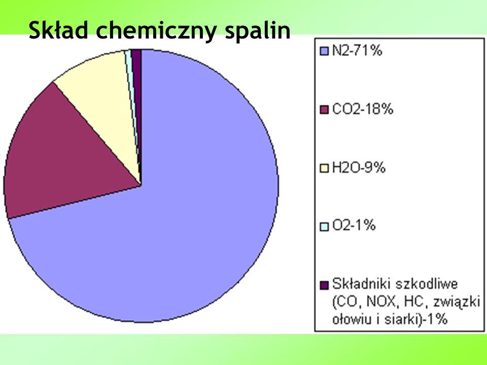 Skład chemiczny spalin