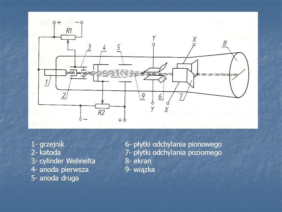 1- grzejnik 2- katoda 3- cylinder Wehnelta 4- anoda pierwsza 5- anoda druga 6- płytki odchylania pionowego 7- płytki odchylania poziomego 8- ekran 9-