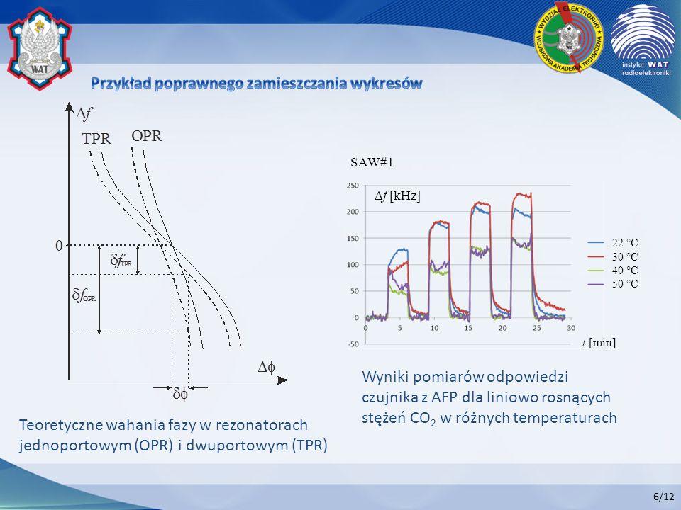 6/12 SAW#1 t [min] f [kHz] Teoretyczne wahania fazy w rezonatorach jednoportowym (OPR) i dwuportowym (TPR) Wyniki pomiarów odpowiedzi czujnika z AFP d