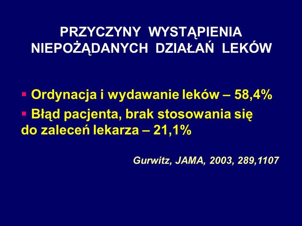 PRZYCZYNY WYSTĄPIENIA NIEPOŻĄDANYCH DZIAŁAŃ LEKÓW Ordynacja i wydawanie leków – 58,4% Błąd pacjenta, brak stosowania się do zaleceń lekarza – 21,1% Gu