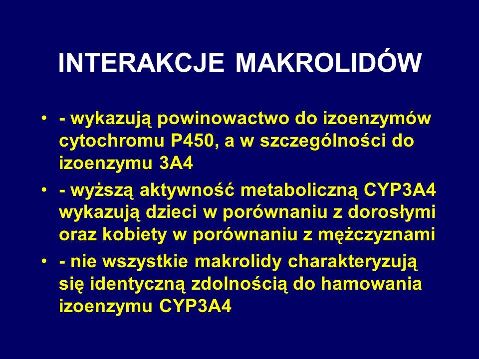 INTERAKCJE MAKROLIDÓW - wykazują powinowactwo do izoenzymów cytochromu P450, a w szczególności do izoenzymu 3A4 - wyższą aktywność metaboliczną CYP3A4