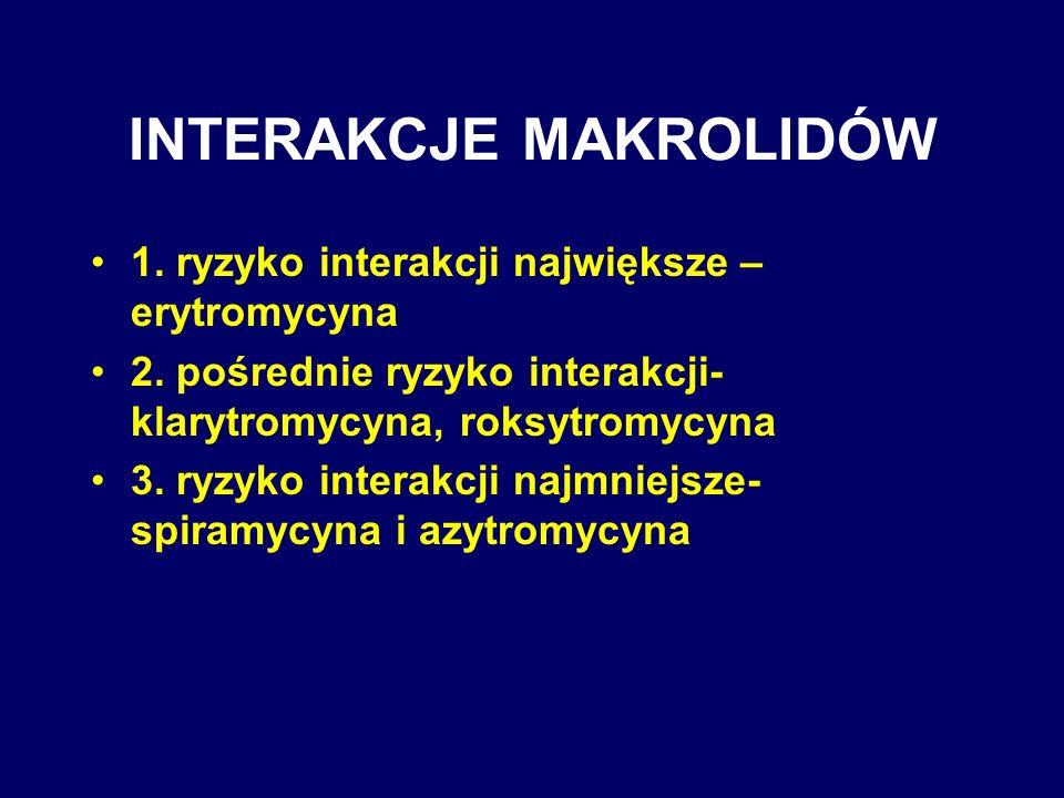 INTERAKCJE MAKROLIDÓW 1. ryzyko interakcji największe – erytromycyna 2. pośrednie ryzyko interakcji- klarytromycyna, roksytromycyna 3. ryzyko interakc