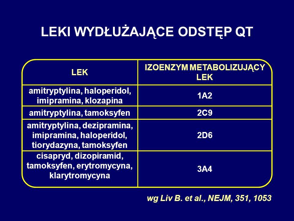 LEKI WYDŁUŻAJĄCE ODSTĘP QT LEK IZOENZYM METABOLIZUJĄCY LEK amitryptylina, haloperidol, imipramina, klozapina 1A2 amitryptylina, tamoksyfen2C9 amitrypt