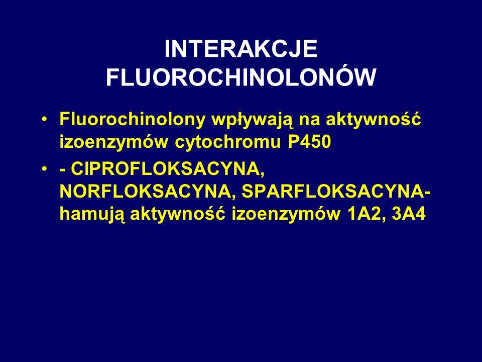 INTERAKCJE FLUOROCHINOLONÓW Fluorochinolony wpływają na aktywność izoenzymów cytochromu P450 - CIPROFLOKSACYNA, NORFLOKSACYNA, SPARFLOKSACYNA- hamują
