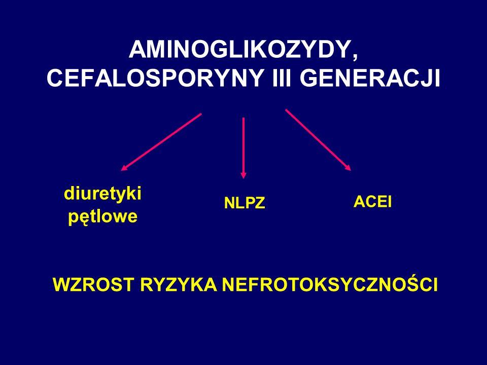 AMINOGLIKOZYDY, CEFALOSPORYNY III GENERACJI diuretyki pętlowe NLPZ ACEI WZROST RYZYKA NEFROTOKSYCZNOŚCI