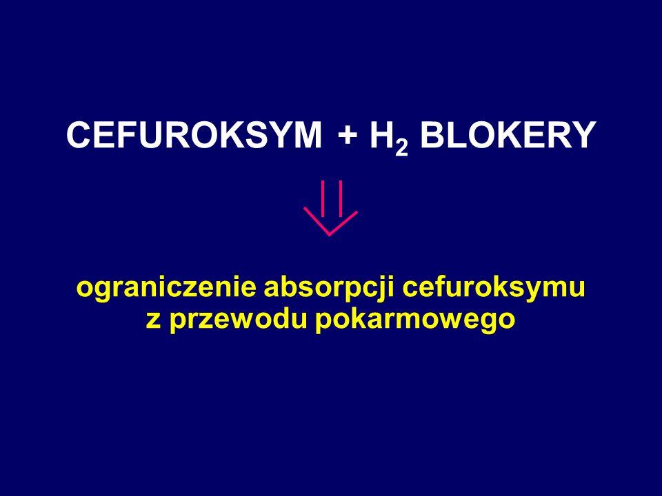 CEFUROKSYM + H 2 BLOKERY ograniczenie absorpcji cefuroksymu z przewodu pokarmowego