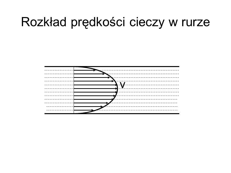 Rozkład prędkości cieczy w rurze v
