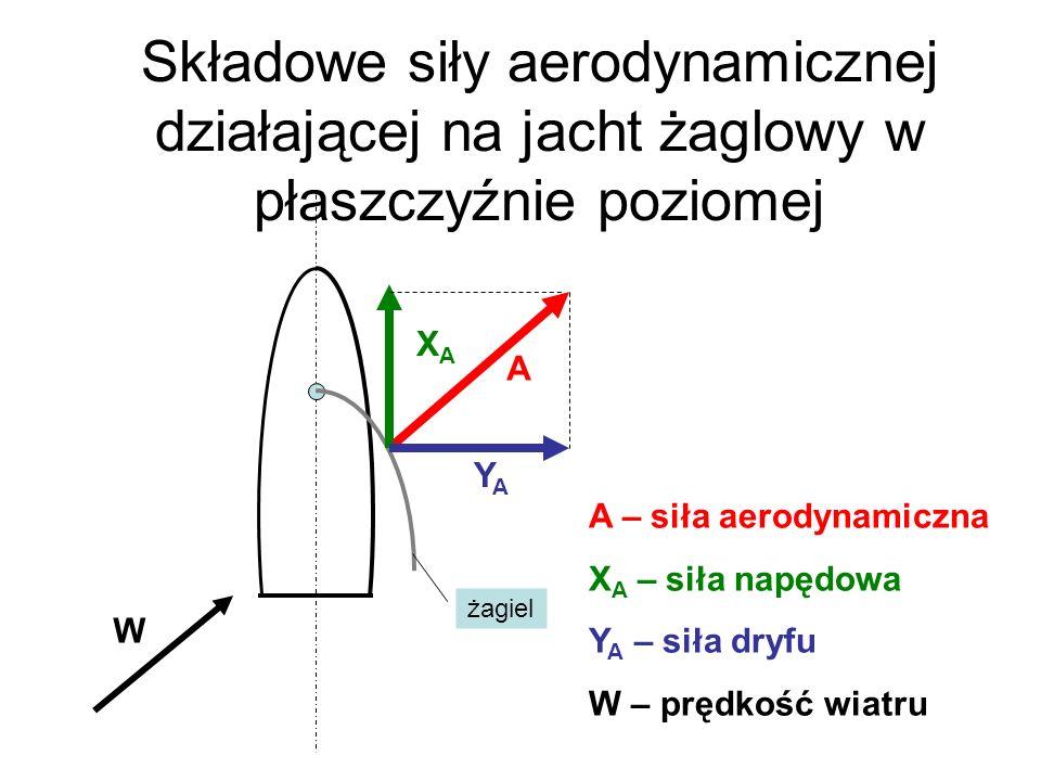 Składowe siły aerodynamicznej działającej na jacht żaglowy w płaszczyźnie poziomej A A – siła aerodynamiczna X A – siła napędowa Y A – siła dryfu W –
