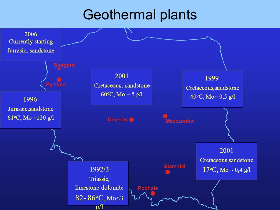 Geothermal plants 1996 Jurassic,sandstone 61 o C, Mo ~120 g/l 2001 Cretaceous, sandstone 60 o C, Mo ~ 5 g/l 1999 Cretaceous,sandstone 40 o C, Mo~ 0,5 g/l 2001 Cretaceous,sandstone 17 o C, Mo ~ 0,4 g/l 1992/3 Triassic, limestone dolomite 82- 86 o C, Mo<3 g/l 2006 Currently starting Jurrasic, sandstone