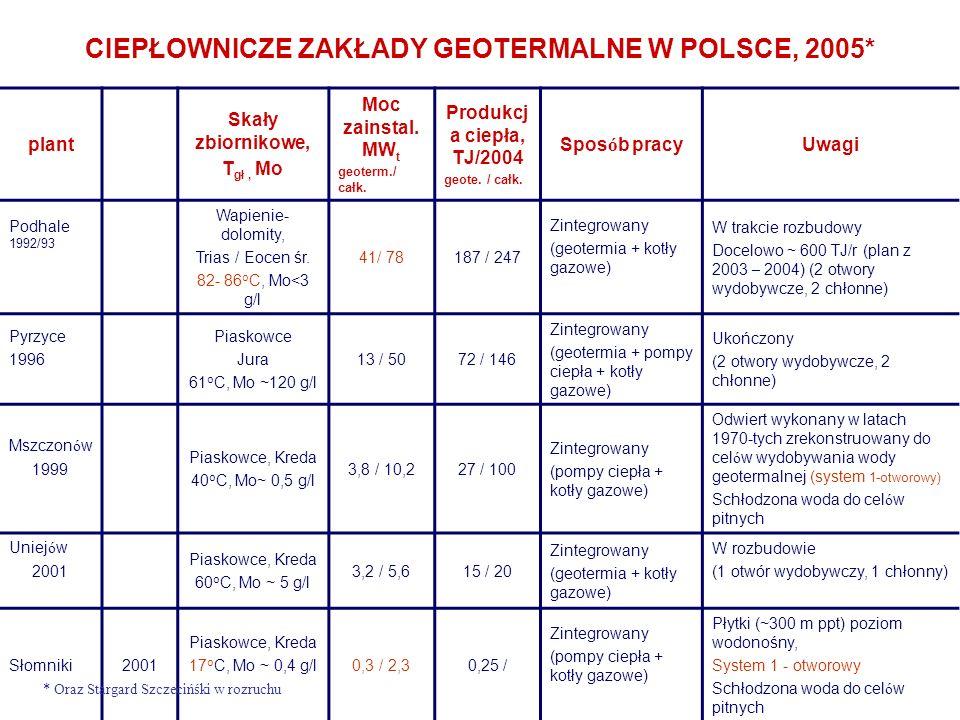 CIEPŁOWNICZE ZAKŁADY GEOTERMALNE W POLSCE, 2005* plant Skały zbiornikowe, T gł, Mo Moc zainstal.