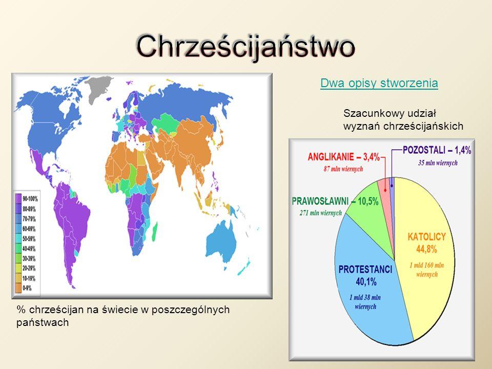 Dwa opisy stworzenia % chrześcijan na świecie w poszczególnych państwach Szacunkowy udział wyznań chrześcijańskich