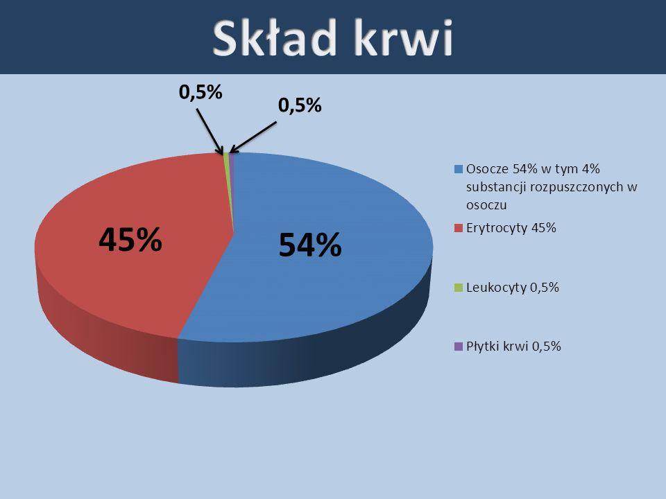 45% 0,5% 54%