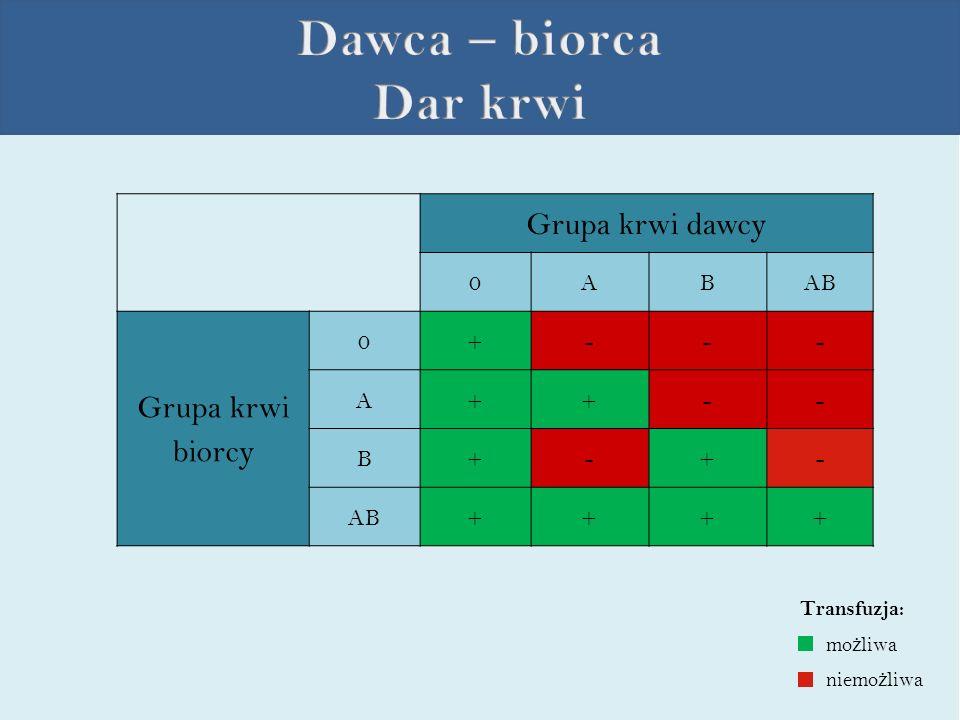 Grupa krwi dawcy 0ABAB Grupa krwi biorcy 0+--- A++-- B+-+- AB++++ mo ż liwa niemo ż liwa Transfuzja: