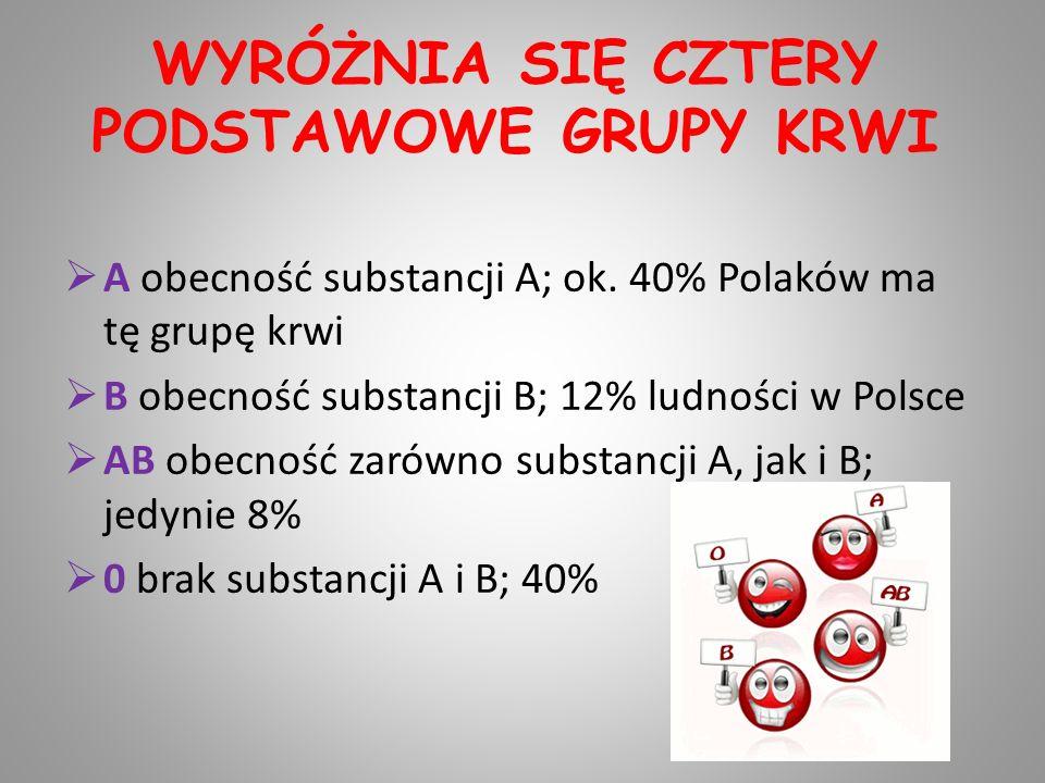 WYRÓŻNIA SIĘ CZTERY PODSTAWOWE GRUPY KRWI A obecność substancji A; ok. 40% Polaków ma tę grupę krwi B obecność substancji B; 12% ludności w Polsce AB