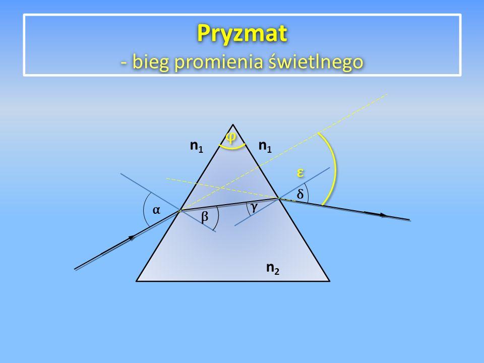 n2n2 n1n1 n1n1 φ φ ε ε α β δ γ Pryzmat - bieg promienia świetlnego