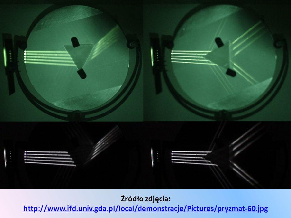 Źródło zdjęcia: http://www.ifd.univ.gda.pl/local/demonstracje/Pictures/pryzmat-60.jpg http://www.ifd.univ.gda.pl/local/demonstracje/Pictures/pryzmat-6