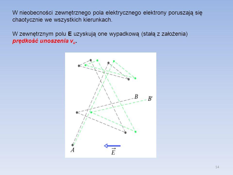 14 W nieobecności zewnętrznego pola elektrycznego elektrony poruszają się chaotycznie we wszystkich kierunkach. W zewnętrznym polu E uzyskują one wypa