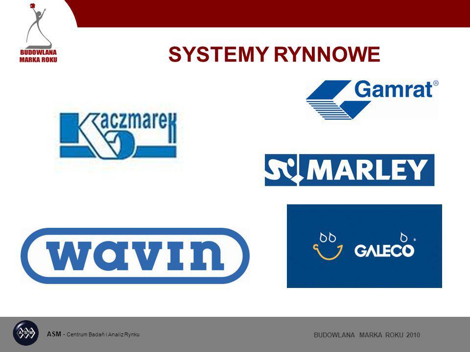 ASM - Centrum Badań i Analiz Rynku BUDOWLANA MARKA ROKU 2010 SYSTEMY RYNNOWE