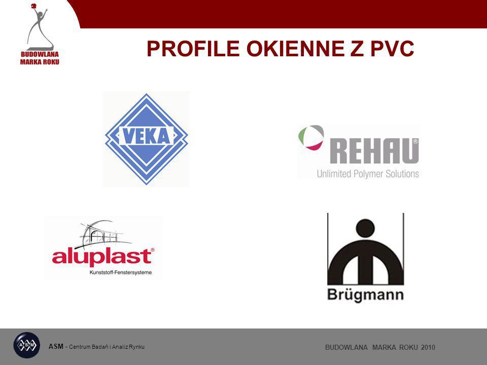 ASM - Centrum Badań i Analiz Rynku BUDOWLANA MARKA ROKU 2010 PROFILE OKIENNE Z PVC