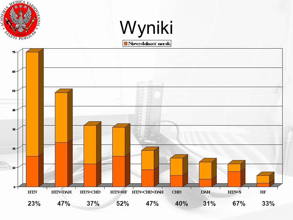Wyniki 23% 47% 37% 52% 47% 40% 31% 67% 33%