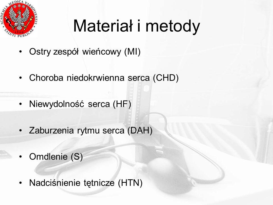 Materiał i metody Ostry zespół wieńcowy (MI) Choroba niedokrwienna serca (CHD) Niewydolność serca (HF) Zaburzenia rytmu serca (DAH) Omdlenie (S) Nadciśnienie tętnicze (HTN)