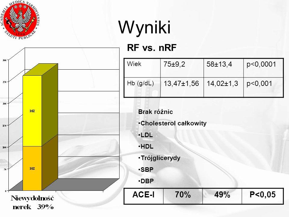 Wyniki RF vs.
