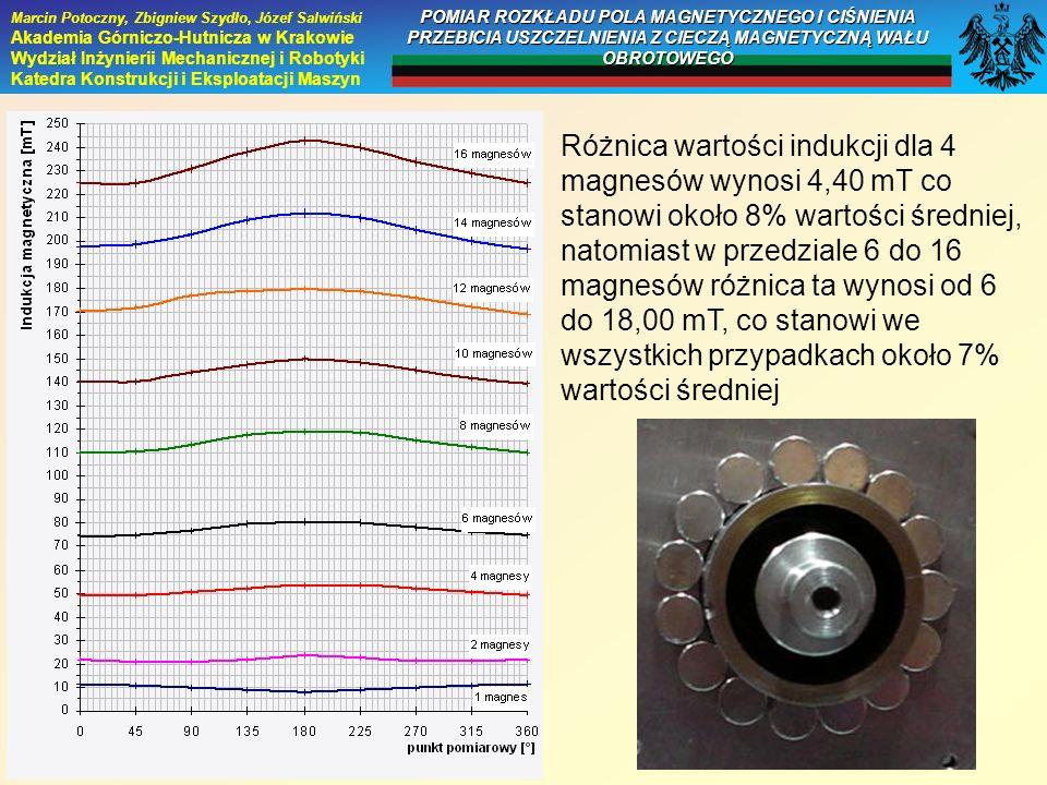 Różnica wartości indukcji dla 4 magnesów wynosi 4,40 mT co stanowi około 8% wartości średniej, natomiast w przedziale 6 do 16 magnesów różnica ta wyno