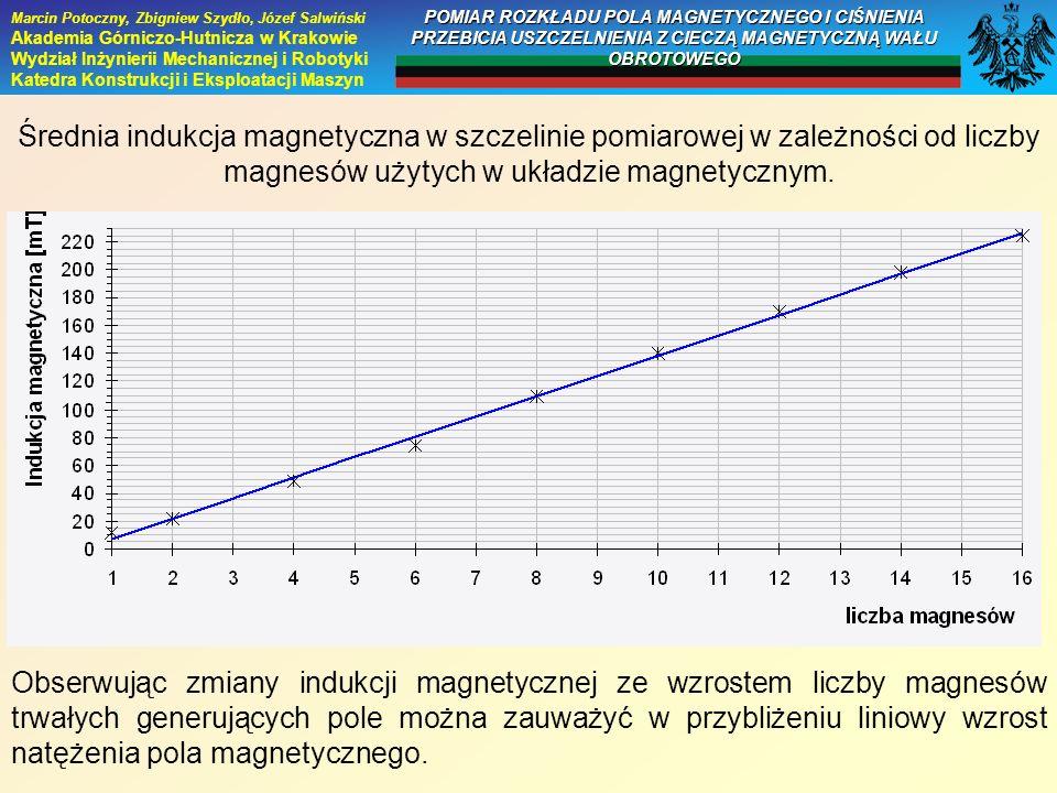 Średnia indukcja magnetyczna w szczelinie pomiarowej w zależności od liczby magnesów użytych w układzie magnetycznym. Obserwując zmiany indukcji magne