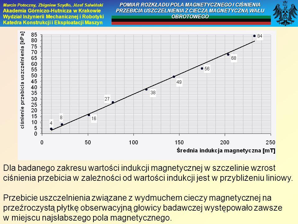 Dla badanego zakresu wartości indukcji magnetycznej w szczelinie wzrost ciśnienia przebicia w zależności od wartości indukcji jest w przybliżeniu lini