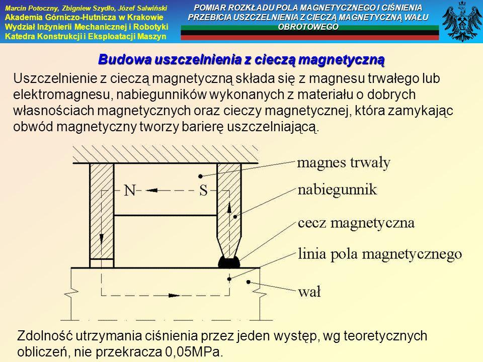 Budowa uszczelnienia z cieczą magnetyczną Uszczelnienie z cieczą magnetyczną składa się z magnesu trwałego lub elektromagnesu, nabiegunników wykonanyc