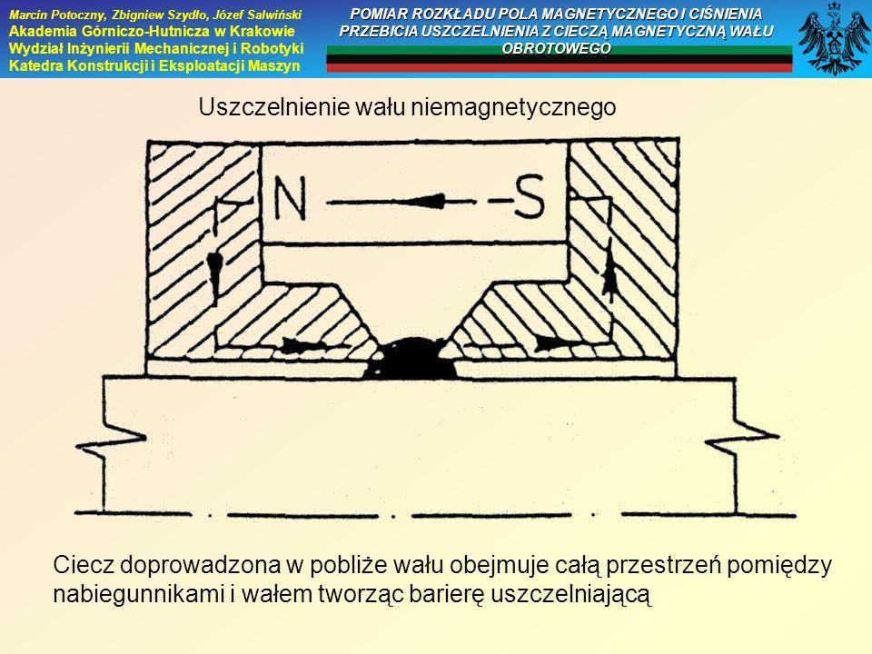 Ciecz doprowadzona w pobliże wału obejmuje całą przestrzeń pomiędzy nabiegunnikami i wałem tworząc barierę uszczelniającą Uszczelnienie wału niemagnet