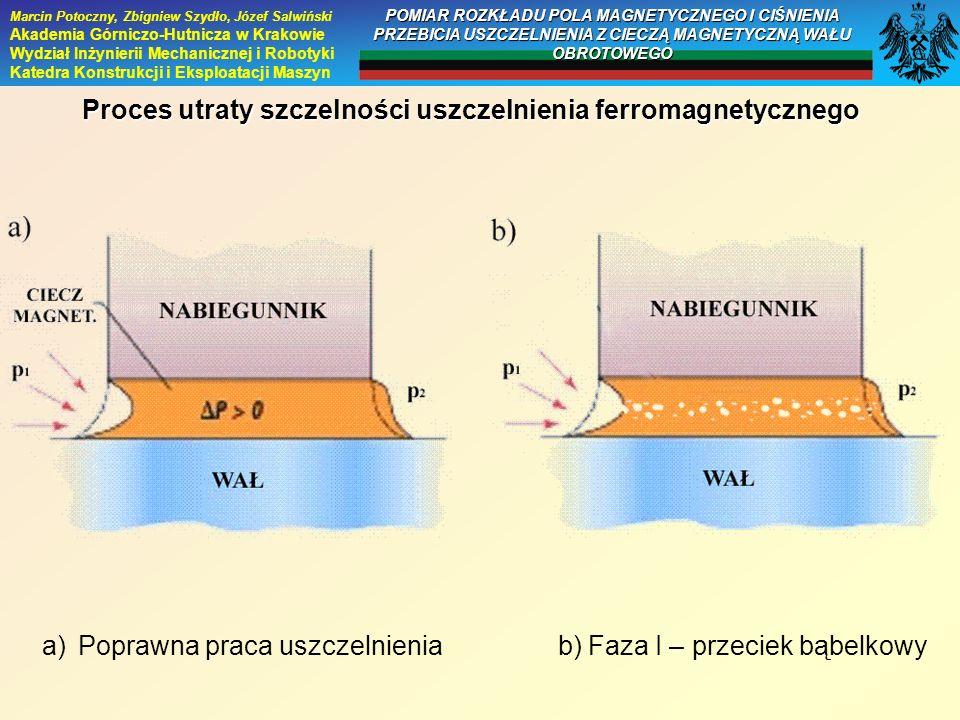 Proces utraty szczelności uszczelnienia ferromagnetycznego a)Poprawna praca uszczelnienia b) Faza I – przeciek bąbelkowy Marcin Potoczny, Zbigniew Szy