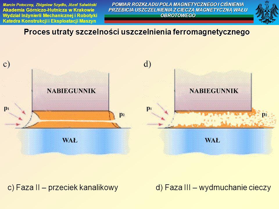 Proces utraty szczelności uszczelnienia ferromagnetycznego c) Faza II – przeciek kanalikowy d) Faza III – wydmuchanie cieczy Marcin Potoczny, Zbigniew