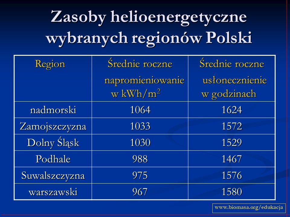 Zasoby helioenergetyczne wybranych regionów Polski Region Region Średnie roczne napromieniowanie w kWh/m 2 napromieniowanie w kWh/m 2 Średnie roczne u