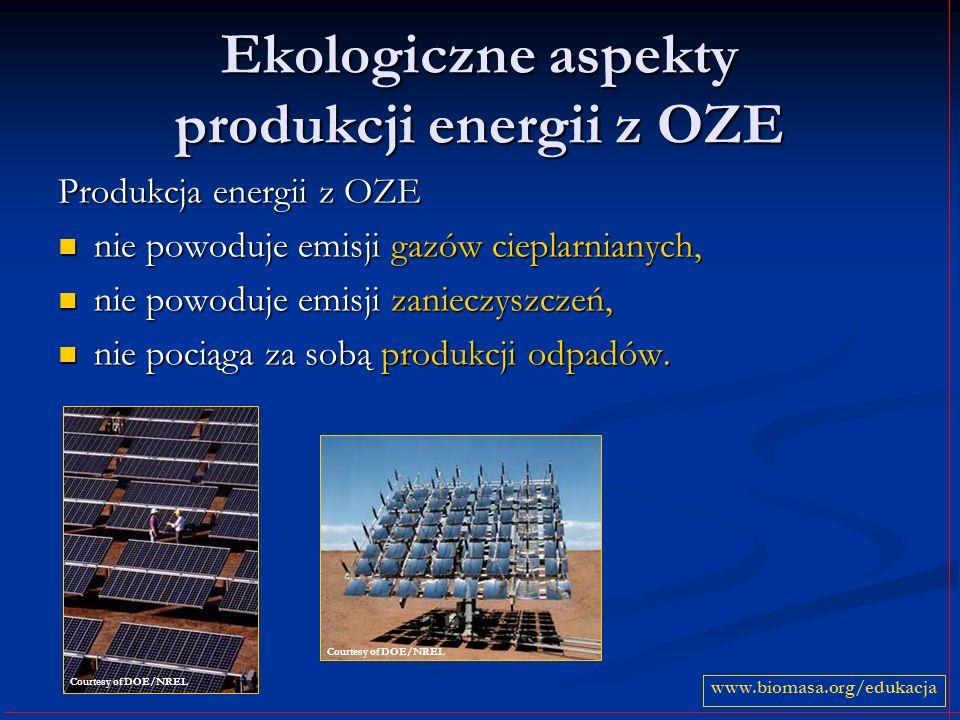 Ekologiczne aspekty produkcji energii z OZE Produkcja energii z OZE nie powoduje emisji gazów cieplarnianych, nie powoduje emisji gazów cieplarnianych