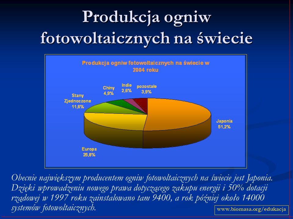 Rozkład promieniowania słonecznego w Polsce Cechą charakterystyczną warunków helioenergetycznych w Polsce jest wybitnie nierównomierny rozkład promieniowania słonecznego w ciągu roku: sezon letni gromadzi aż 43% promieniowania sezon letni gromadzi aż 43% promieniowania na półrocze letnie przypada średnio 77% całorocznego promieniowania.