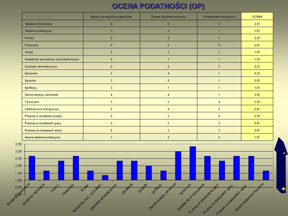 OCENA PODATNOŚCI (OP) OCENA PODATNOŚCI (OP) Rejony szczególnie zagrożoneZwarte skupiska ludnościInfrastruktura krytycznaOCENA Skażenia chemiczne4312,6