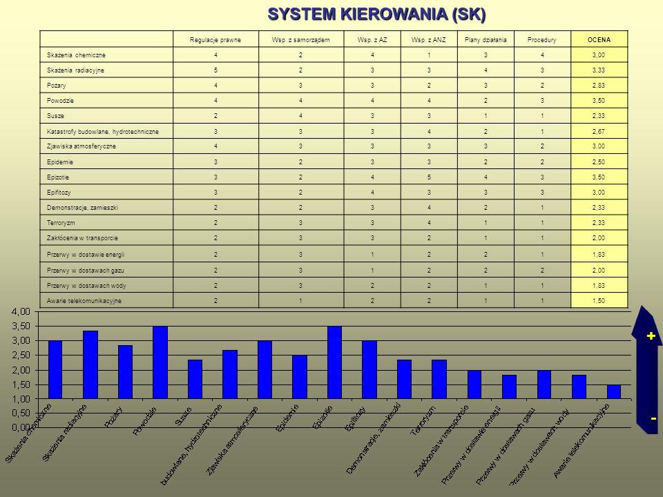 SYSTEM KIEROWANIA (SK) SYSTEM KIEROWANIA (SK) Regulacje prawneWsp. z samorządemWsp. z AZWsp. z ANZPlany działaniaProceduryOCENA Skażenia chemiczne4241