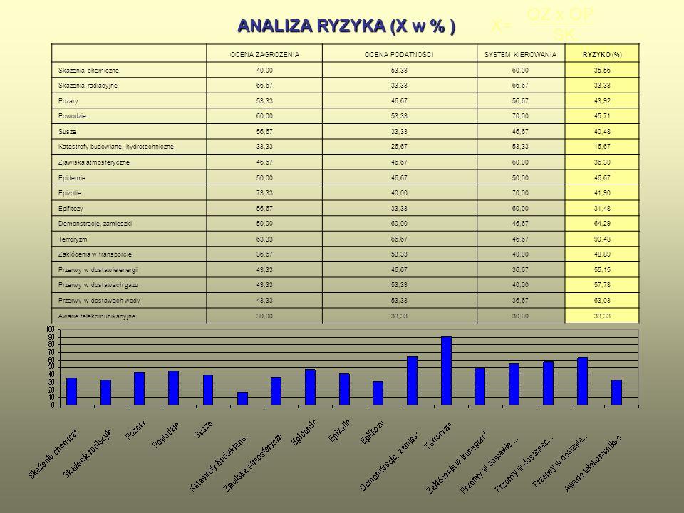 ANALIZA RYZYKA (X w % ) ANALIZA RYZYKA (X w % ) OCENA ZAGROŻENIAOCENA PODATNOŚCISYSTEM KIEROWANIARYZYKO (%) Skażenia chemiczne40,0053,3360,0035,56 Ska