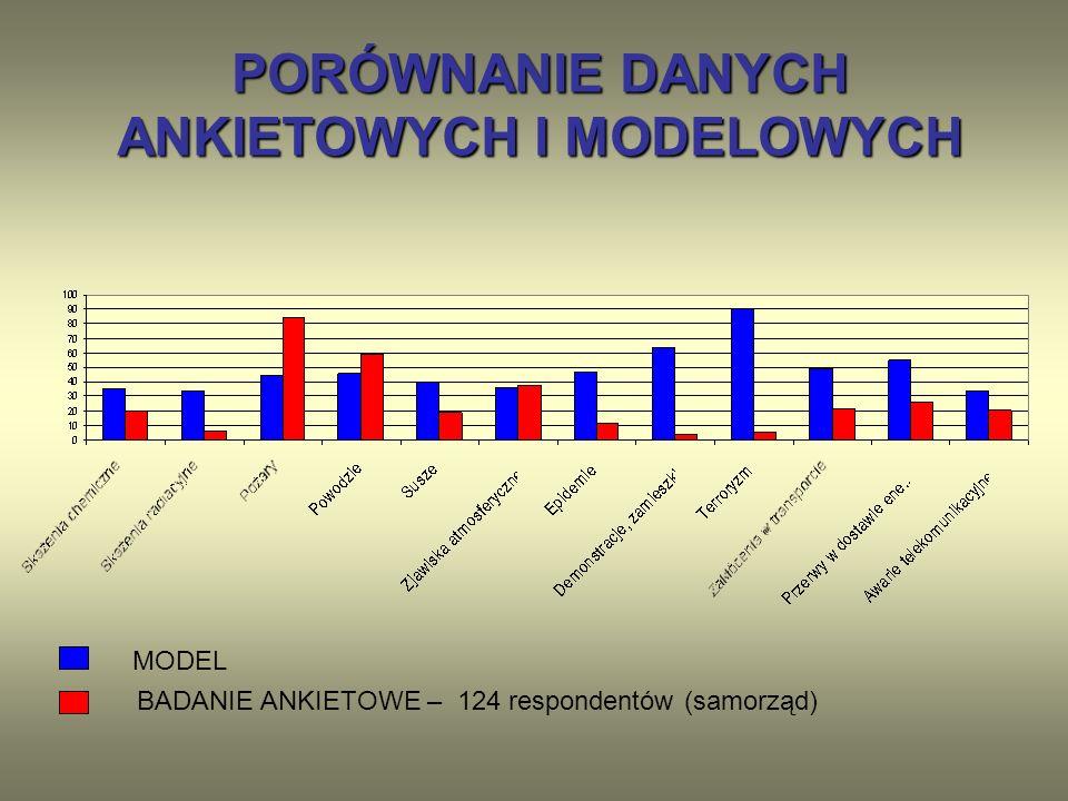 PORÓWNANIE DANYCH ANKIETOWYCH I MODELOWYCH MODEL BADANIE ANKIETOWE – 124 respondentów (samorząd)