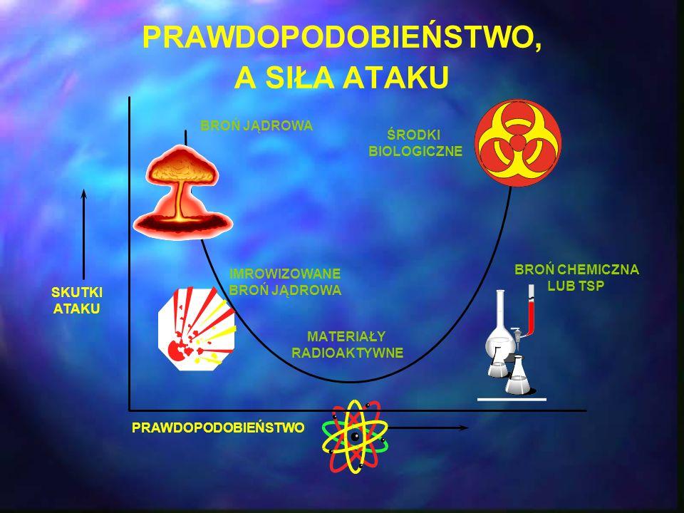 PRAWDOPODOBIEŃSTWO, A SIŁA ATAKU SKUTKI ATAKU PRAWDOPODOBIEŃSTWO BROŃ JĄDROWA IMROWIZOWANE BROŃ JĄDROWA MATERIAŁY RADIOAKTYWNE BROŃ CHEMICZNA LUB TSP