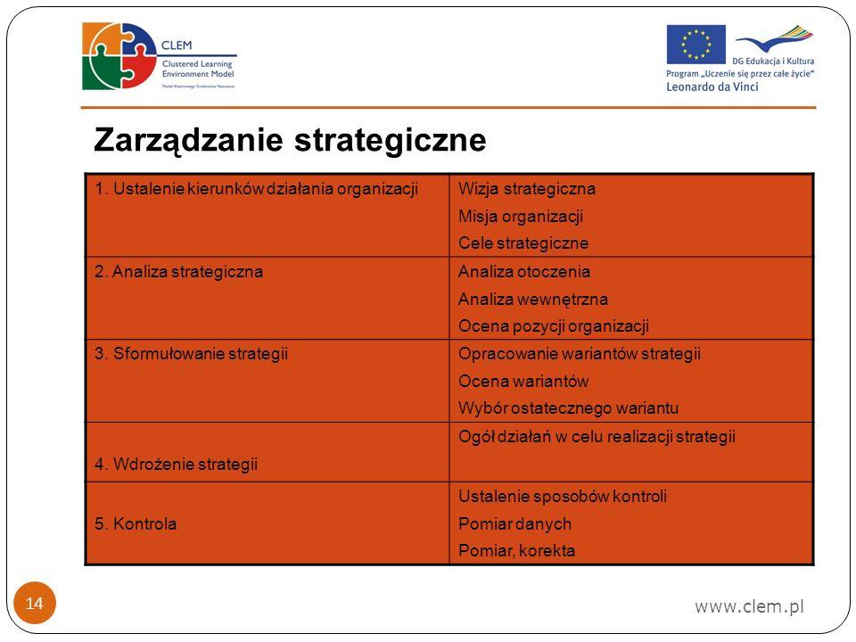www.clem.pl 14 Zarządzanie strategiczne 1.