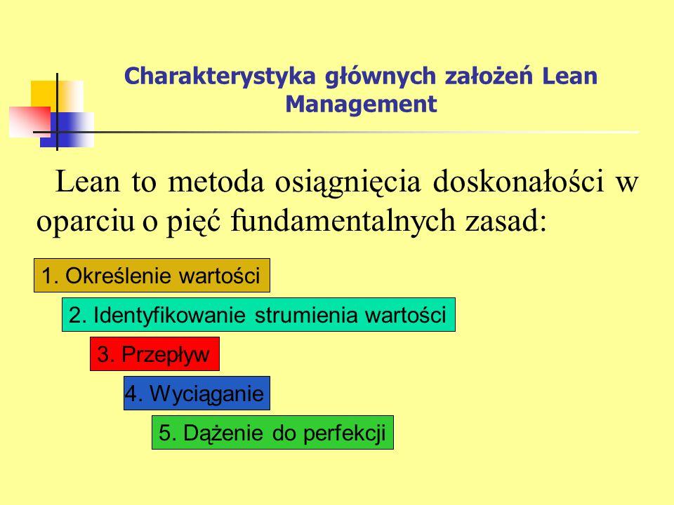 Charakterystyka głównych założeń Lean Management Lean to metoda osiągnięcia doskonałości w oparciu o pięć fundamentalnych zasad: 1. Określenie wartośc